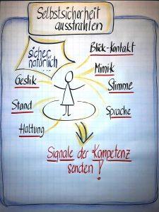 Semina Selbstmarketing mit Margit Bergmair-Ambach